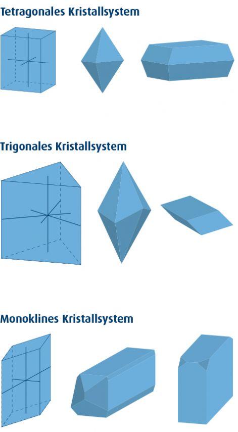 Grafik: Tetragonales Kristallsystem, Trigonales Kristallsystem, Monoklines Kristallsystem
