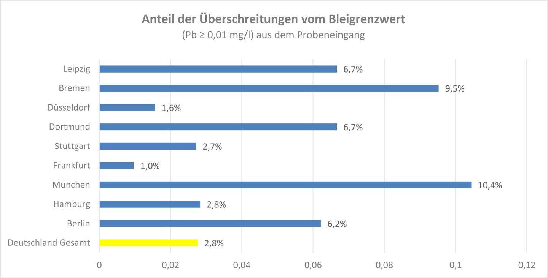 Grafik mit Anteil der Überschreitungen vom Bleigrenzwert