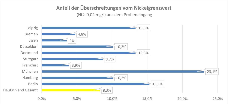 Grafik mit Anteil der Überschreitungen vom Nickelgrenzwert