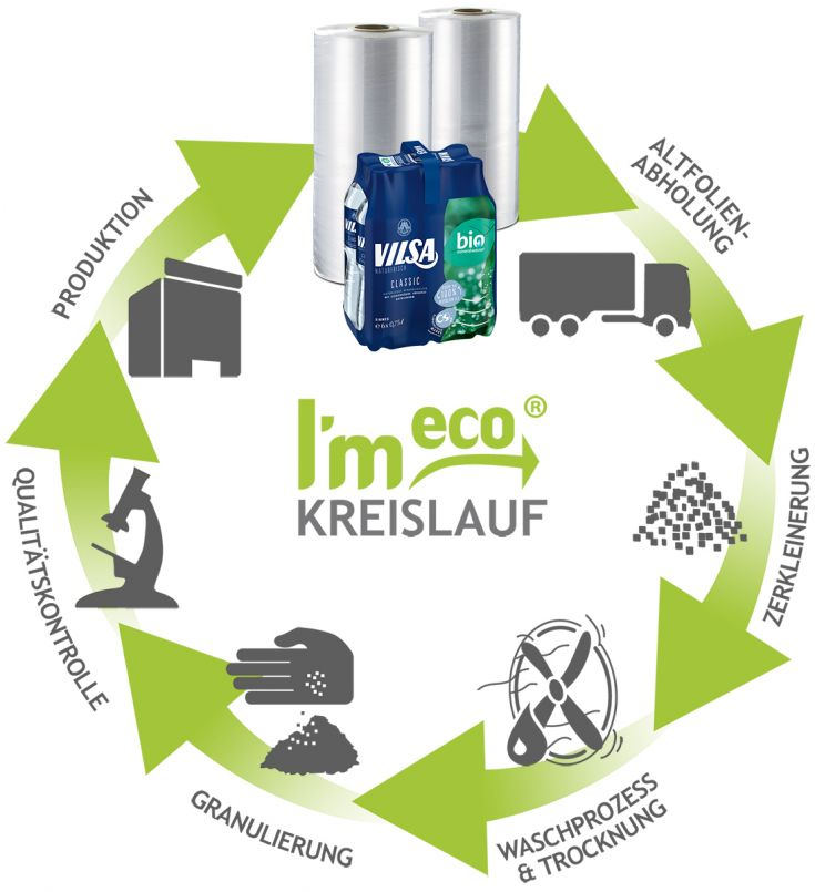 "VILSA Recyclingkreislauf dargestellt im I'm eco""-Recyclingkreislauf und mit I'm eco""-Siegel"