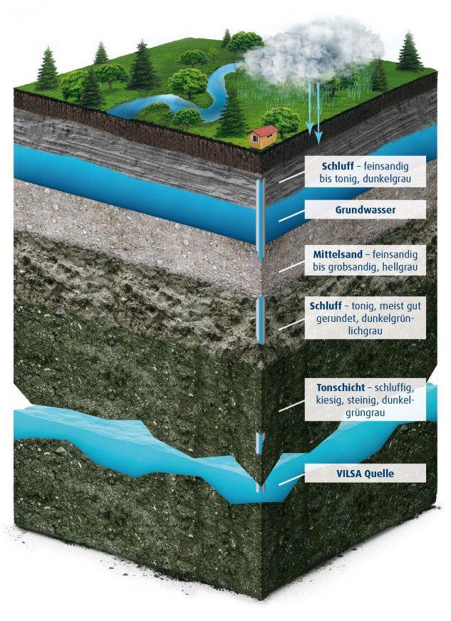 Grafik: Gesteinsschicht VILSA Quelle im Querschnitt