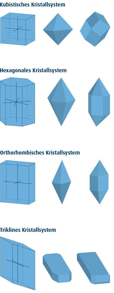 Grafik: Kubistisches Kristallsystem, Hexagonales Kristallsystem, Orthorhombisches Kristallsystem, Triklines Kristallsystem